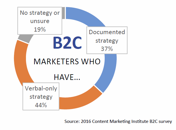 strategy, b2c, verbal, content, marketing institute