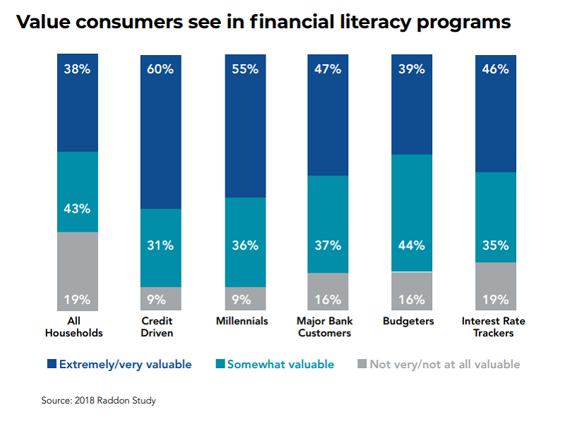 Financial literacy graph