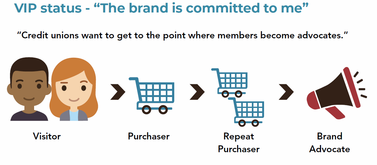 consumers expect a certain level of commitment from