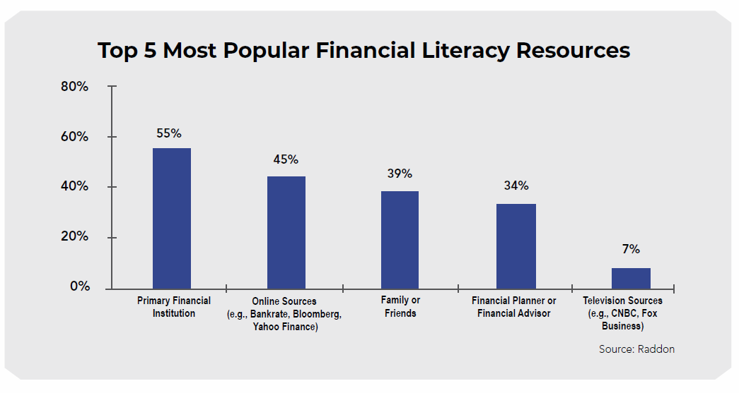 Financial literacy resources, graph, raddon, financial instatution, online, bloomberg, yahoo finance, family, friends, planner, business, advisor