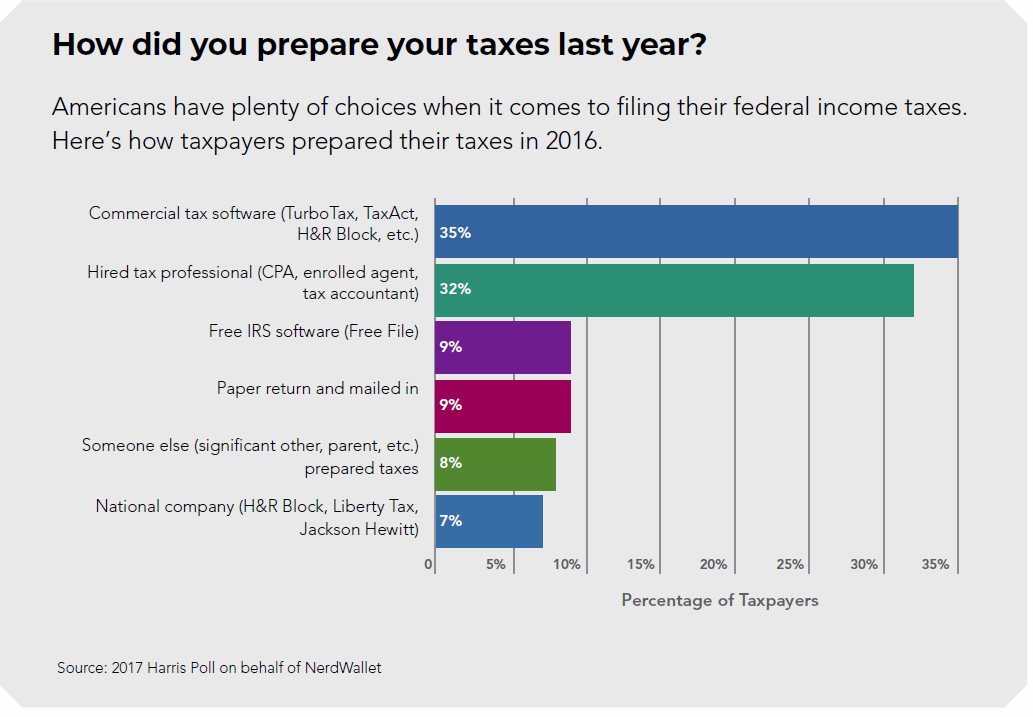 taxpayers, prepare, taxes,