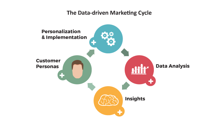The data-driven marketing cycle graphic