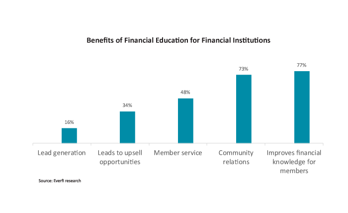 Benefits of Financial Education for Financial Institutions