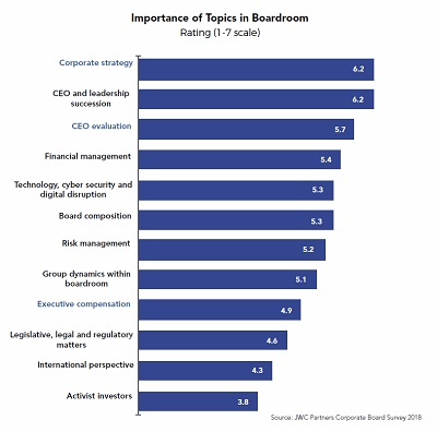 Importance of topics in the boardroom graph