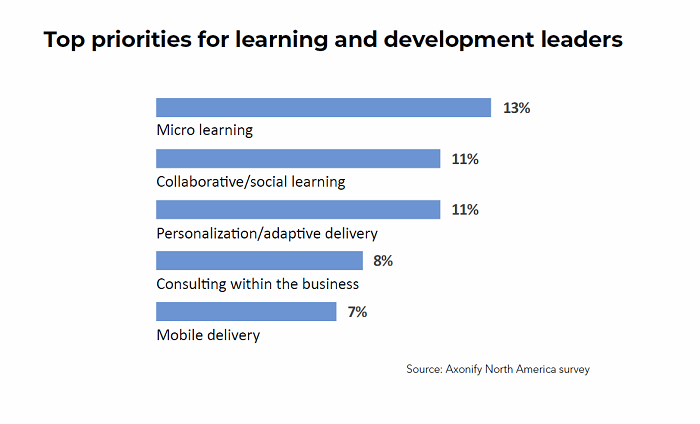 Priorities for Learning and Development Leaders