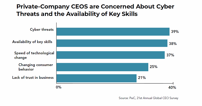 Concern about cyber threats and availability of key skills