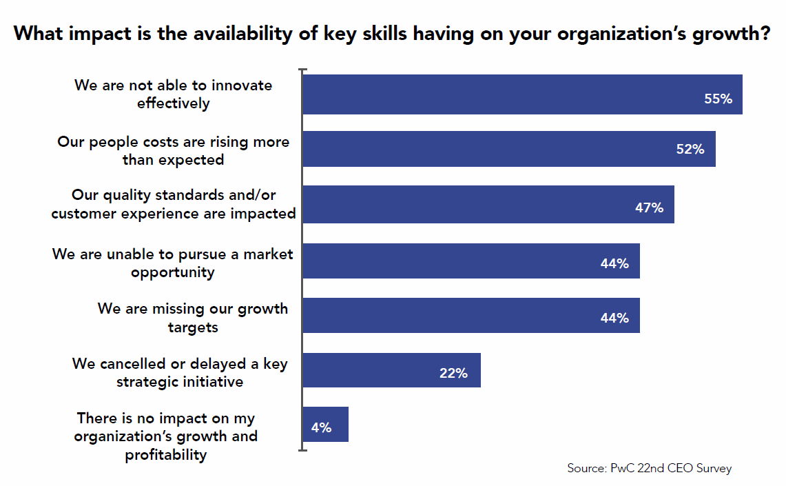 how key skills availability affects the organization's growth graph