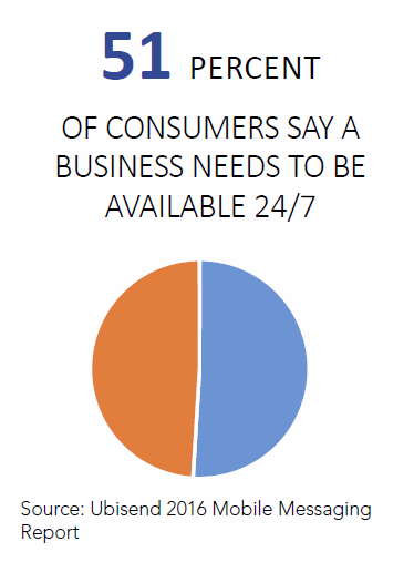 consumers, available, 24, 7, need, communicate