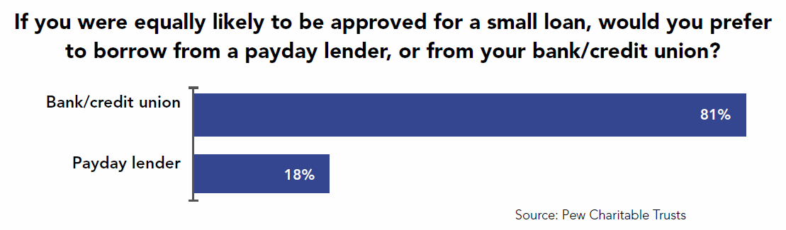 pay day lender chart
