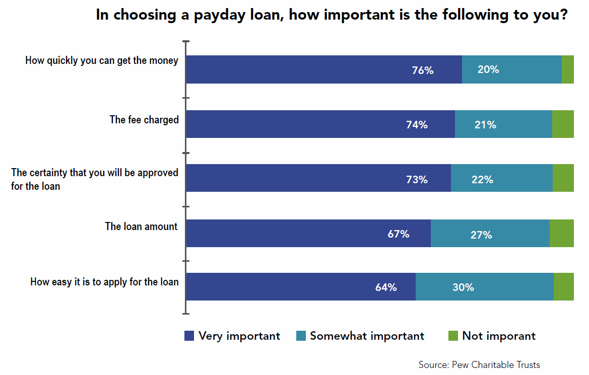 Pay day loan considerations