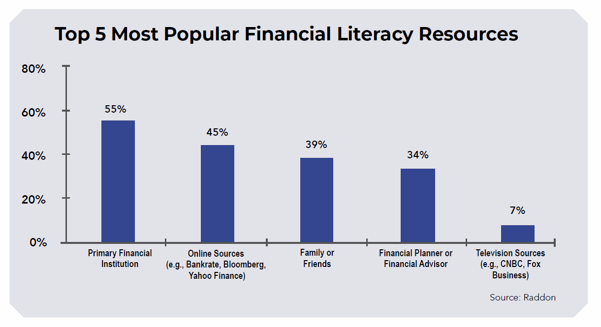 financial, literacy, resources