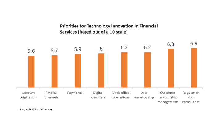 Priorities in Technology Innovation graph