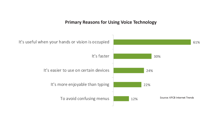 Reasons for using voice technology graph